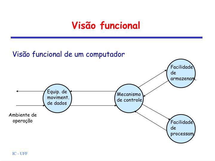 Visão funcional
