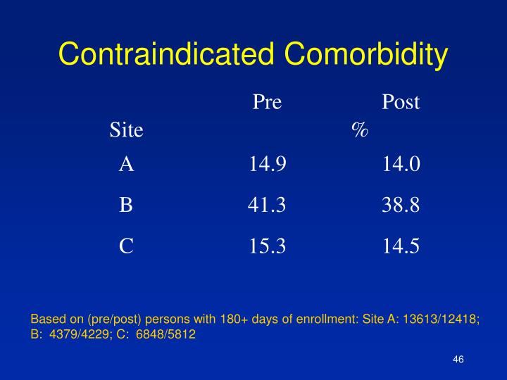 Contraindicated Comorbidity