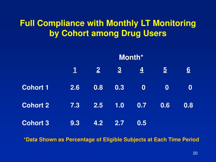Full Compliance with Monthly LT Monitoring by Cohort among Drug Users
