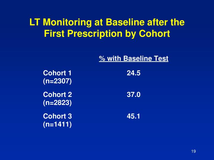 LT Monitoring at Baseline after the First Prescription by Cohort