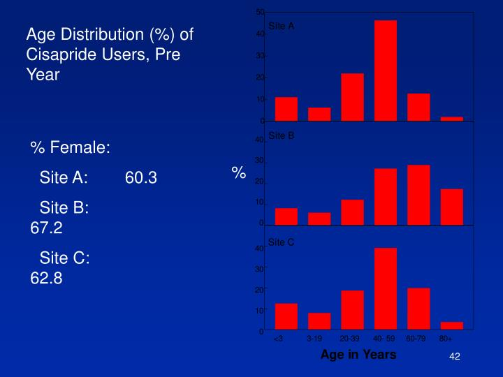 Age Distribution (%) of Cisapride Users, Pre Year
