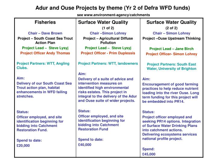 Adur and ouse projects by theme yr 2 of defra wfd funds see www environment agency catchments