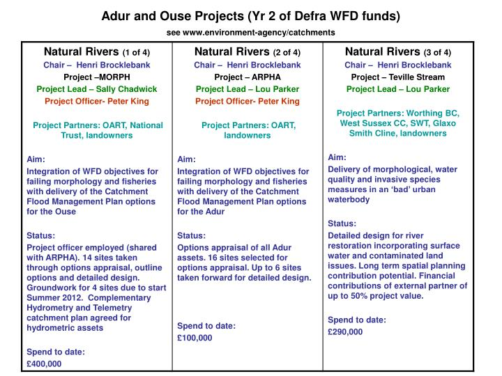 Adur and ouse projects yr 2 of defra wfd funds see www environment agency catchments