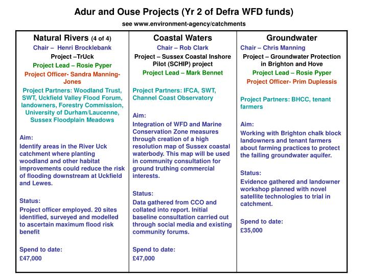 Adur and Ouse Projects (Yr 2 of Defra WFD funds)