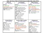 adur and ouse task finish group membership june 2012