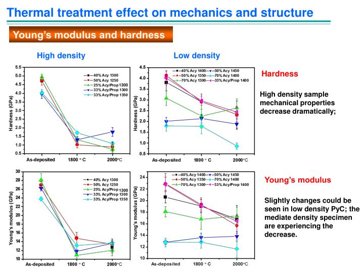 Thermal treatment effect on mechanics and structure