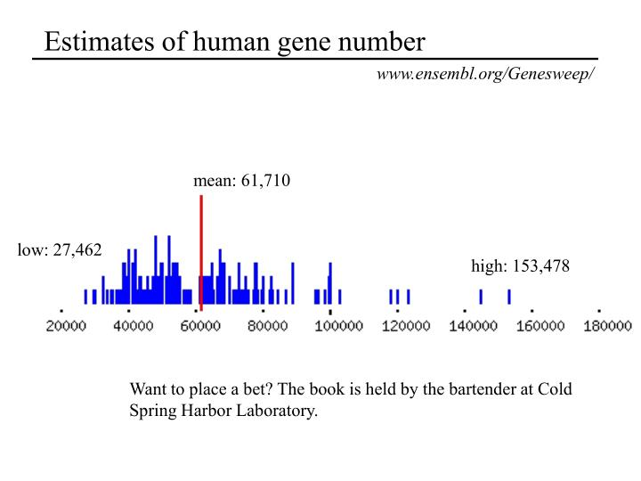 Estimates of human gene number