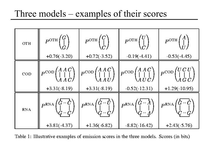 Three models – examples of their scores