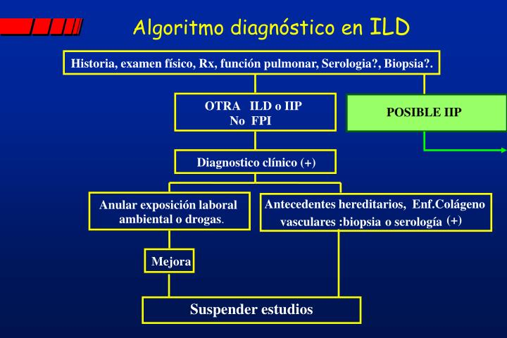Algoritmo diagnóstico en