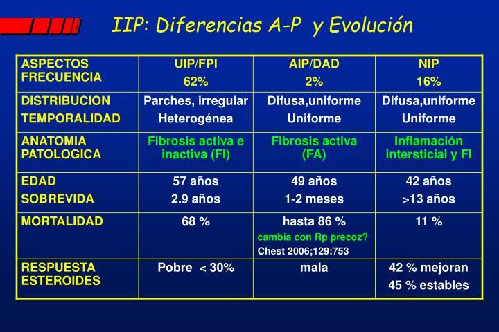 IIP: Diferencias A-P  y Evolución