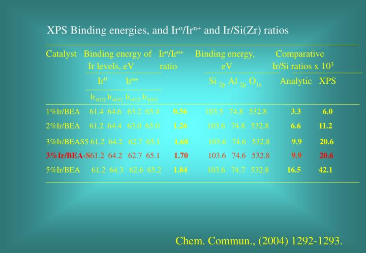 XPS Binding energies, and Ir
