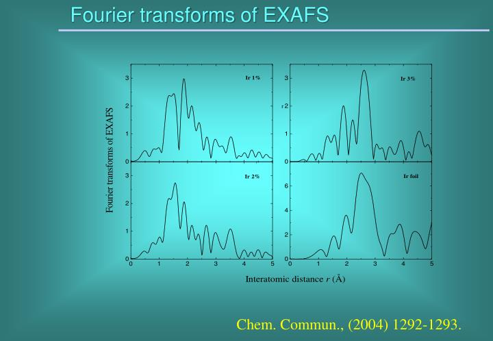 Fourier transforms of EXAFS