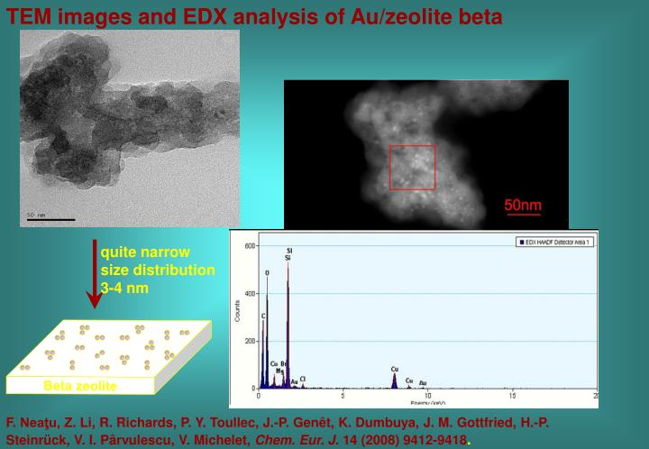 TEM images and EDX analysis of Au/zeolite beta