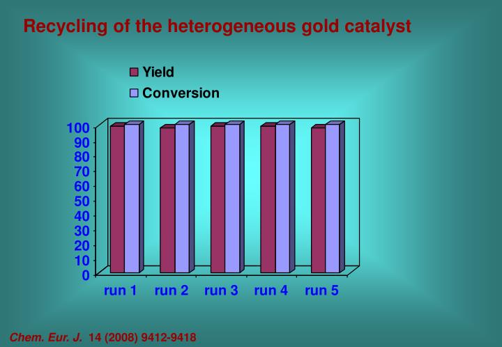 Recycling of the heterogeneous gold catalyst