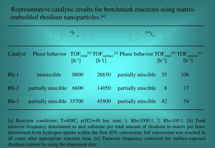 Representative catalytic results for benchmark