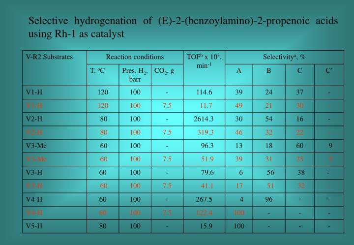 Selective hydrogenation of (E)-2-(benzoylamino)-2-propenoic acids using Rh-1 as catalyst