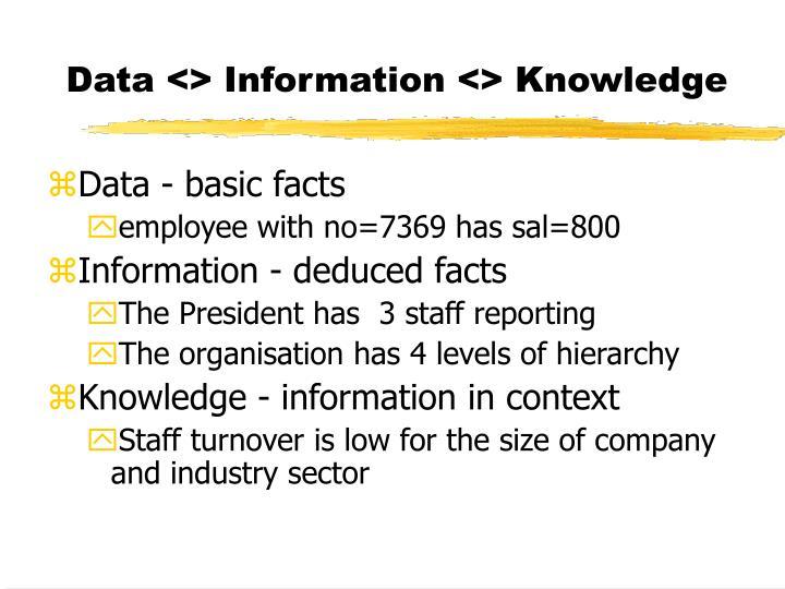 Data <> Information <> Knowledge