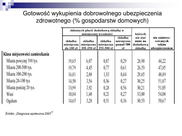 Gotowość wykupienia dobrowolnego ubezpieczenia zdrowotnego (% gospodarstw domowych)