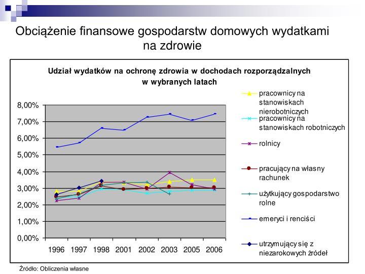 Obciążenie finansowe gospodarstw domowych wydatkami na zdrowie