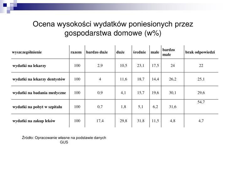 Ocena wysokości wydatków poniesionych przez gospodarstwa domowe (w%)