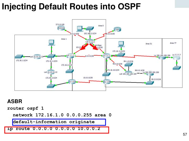 Injecting Default Routes into OSPF
