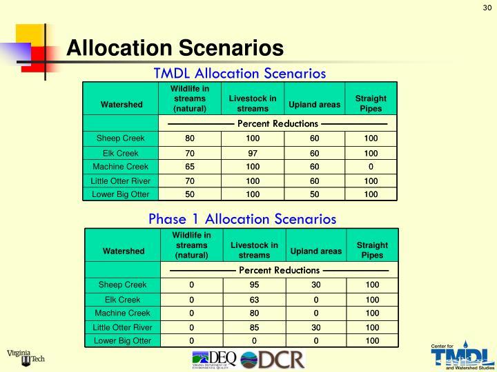 Allocation Scenarios