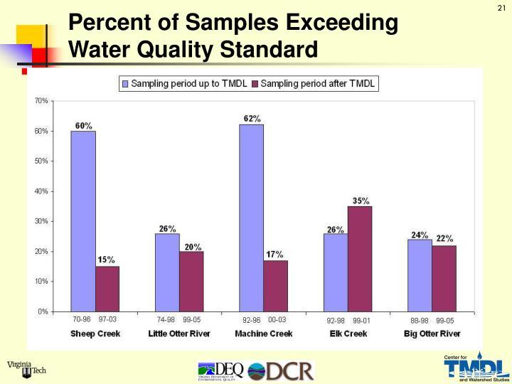 Percent of Samples Exceeding
