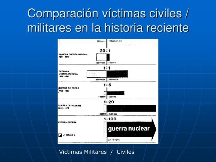 Comparación víctimas civiles /