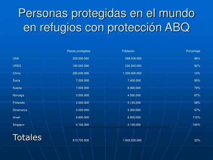 Personas protegidas en el mundo