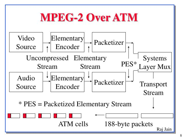 MPEG-2 Over ATM