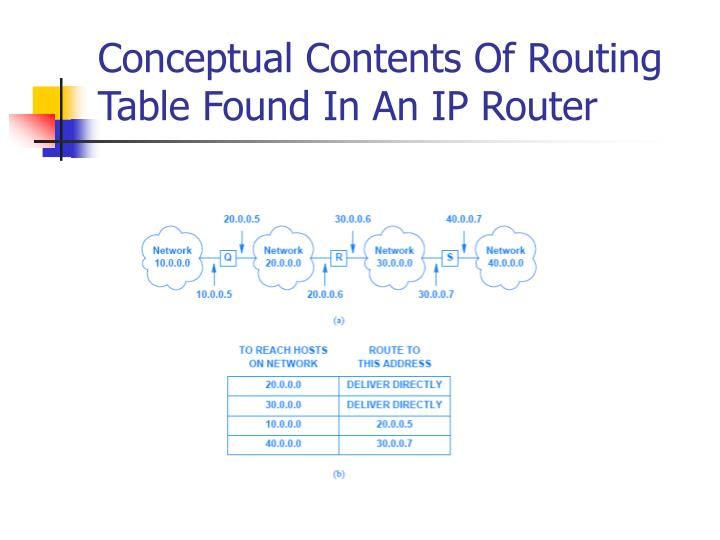Conceptual Contents Of Routing Table Found In An IP Router