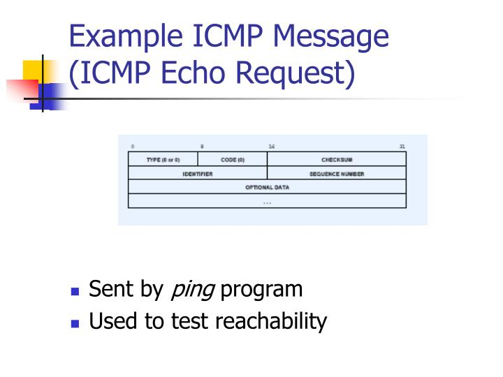 Example ICMP Message