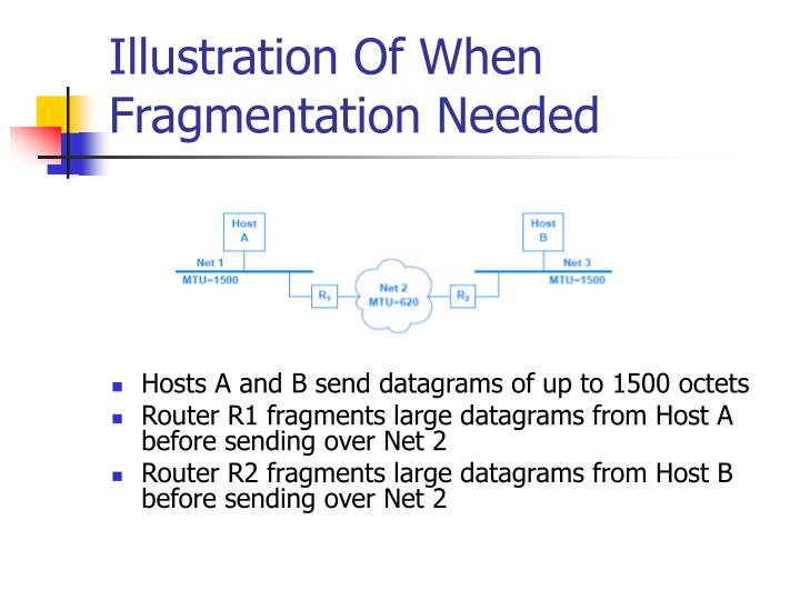 Illustration Of When Fragmentation Needed