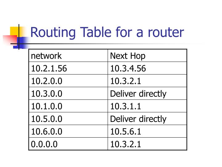 Routing Table for a router