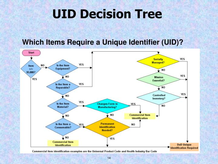 UID Decision Tree