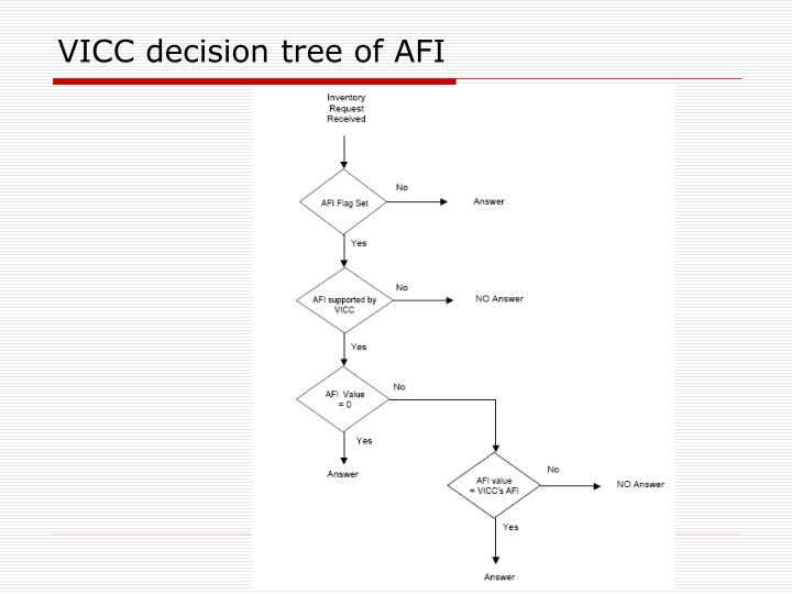 VICC decision tree of AFI