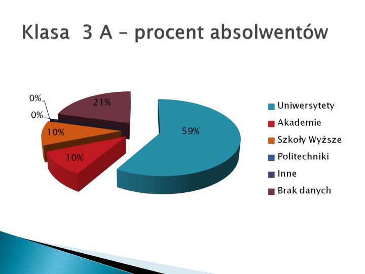 Klasa  3 A – procent absolwentów