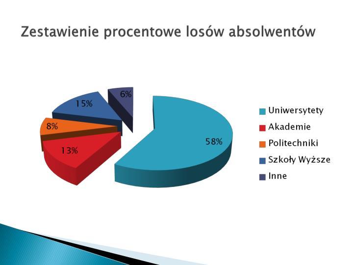 Zestawienie procentowe losów absolwentów