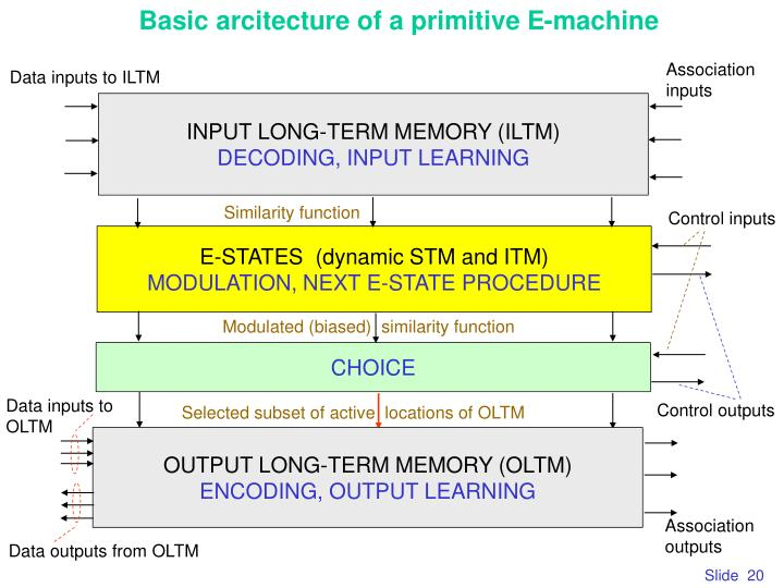 Basic arcitecture of a primitive E-machine