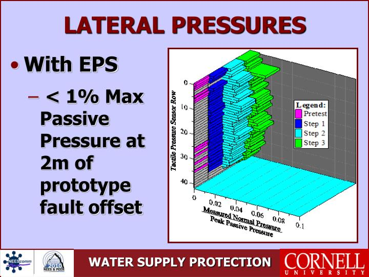 LATERAL PRESSURES