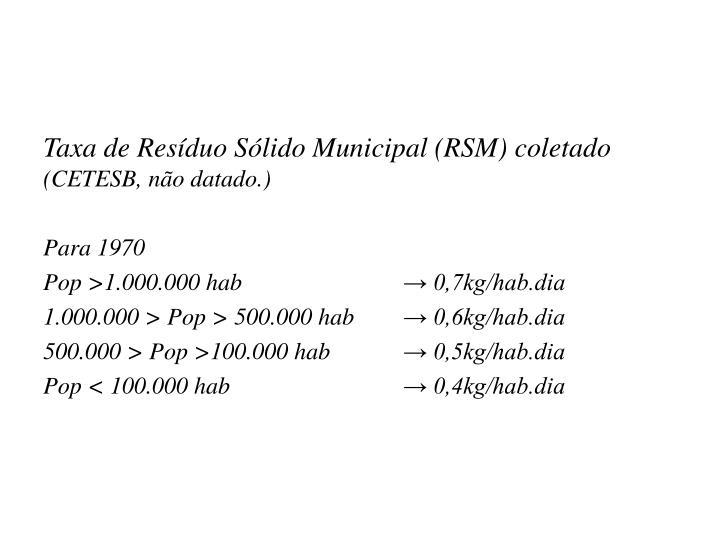 Taxa de Resíduo Sólido Municipal (RSM) coletado