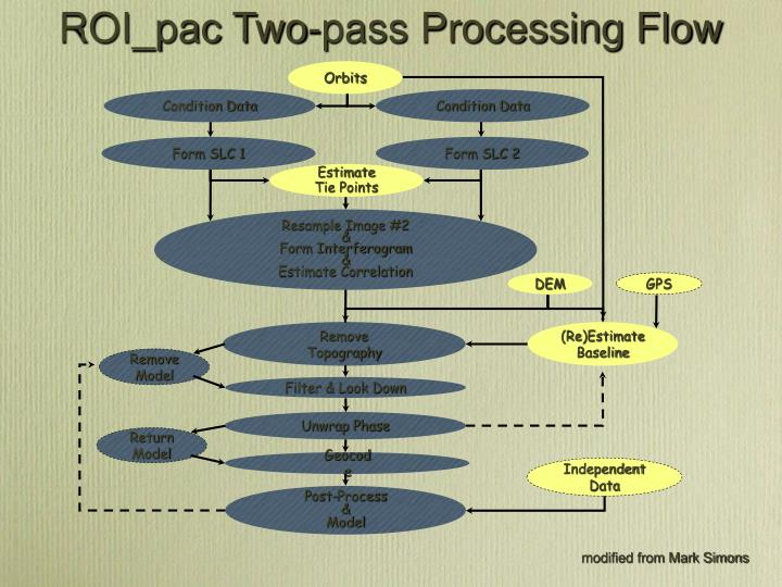 ROI_pac Two-pass Processing Flow