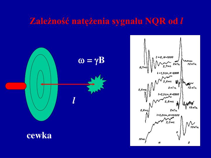 Zależność natężenia sygnału NQR od