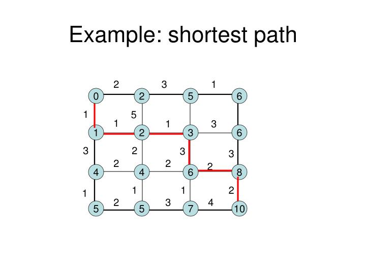 Example: shortest path
