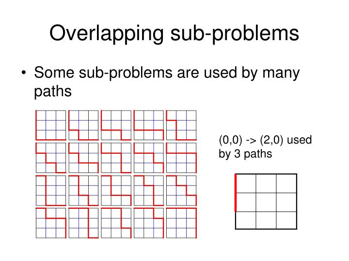 Overlapping sub-problems