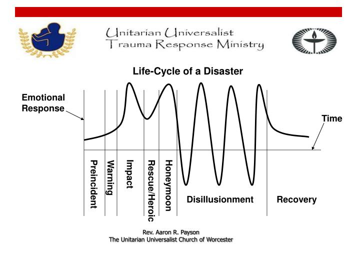 Life-Cycle of a Disaster