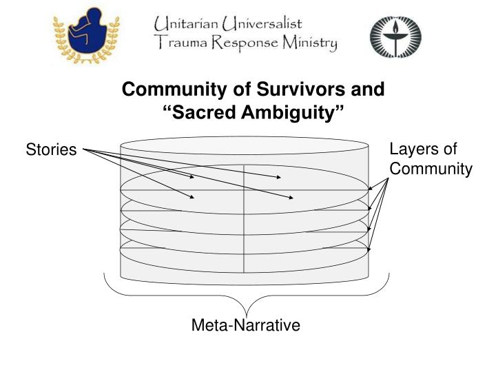 "Community of Survivors and ""Sacred Ambiguity"""