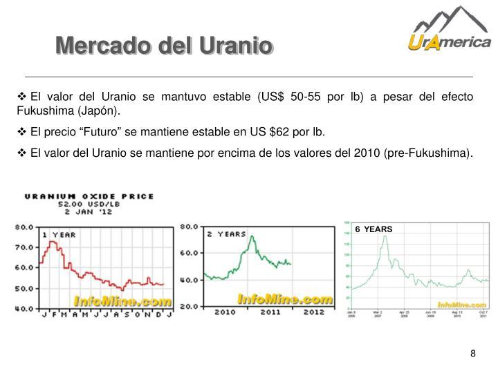 Mercado del Uranio