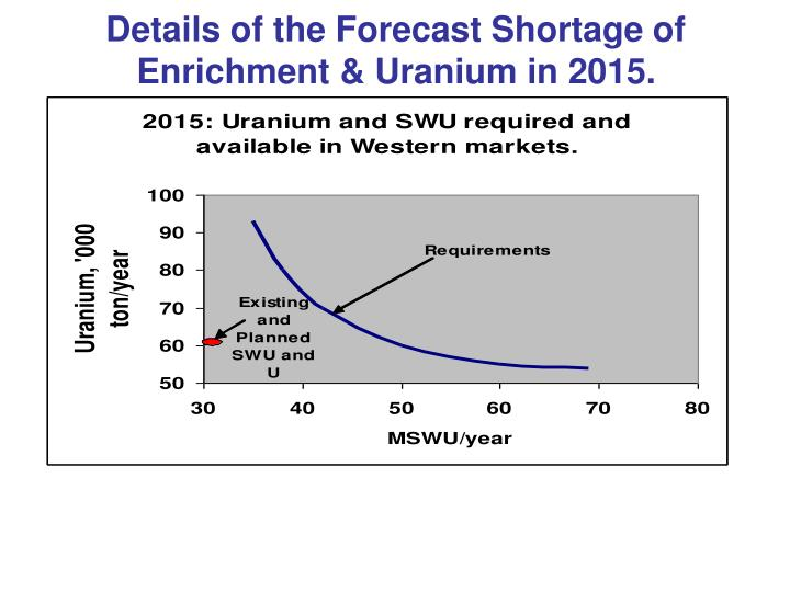 Details of the Forecast Shortage of Enrichment & Uranium in 2015.