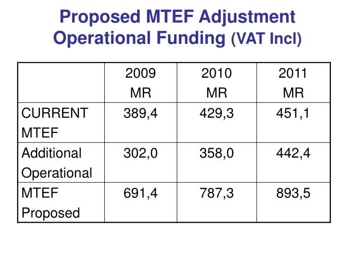 Proposed MTEF Adjustment